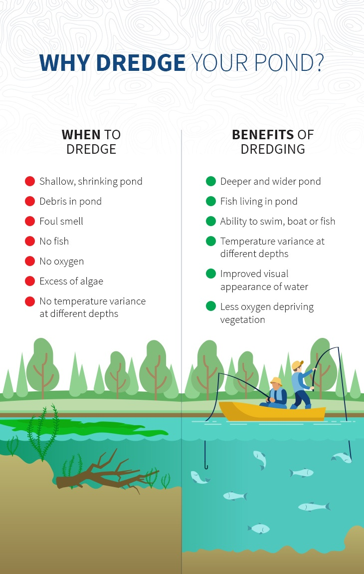 Infographic on when you should dredge your pond and why your should dredge a pond